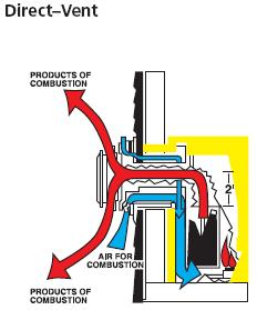 Natural Gas And Propane Installation Code Free Download